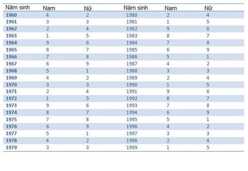 Bảng tra cứu quái số theo năm sinh phong thủy