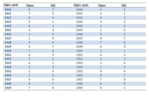 Bảng tra cứu quái số theo năm sinh